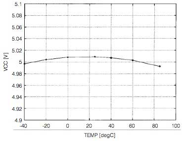 Figure 5 Shunt Regulator's Output Voltage vs. Temperature