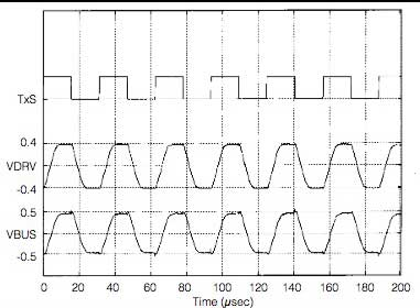 Figure 6 Signal Waveforms at Transmitter Block