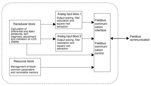 eja series differential pressure transmitter with fieldbus Pressure Transmitter Schematic Diagram pressure transmitter circuit diagram