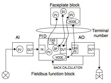 Figure-4-Operation-and-Monitoring-Using-a-Faceplate-Block