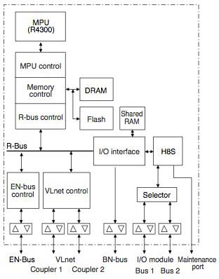 Figure 2 Internal Block Diagram of CPU Card