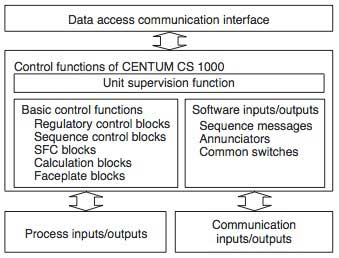 Figure-1-Control-Functions-of-CENTUM-CS-1000