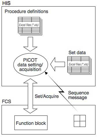 Figure-1-Overview-of-PICOT