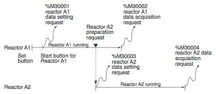 Figure-3-Operation-Time-Chart-of-Polymerization-Reactors
