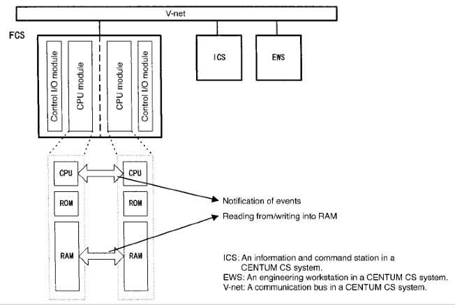 Figure 1 Hardware Configuration