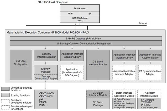 Figure 3 LinkforSap Software Configuration
