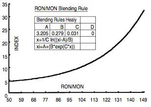 Figure-3-Blending-Rule