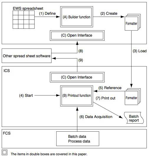 Figure 1 Structure of the Standard Batch Report Package