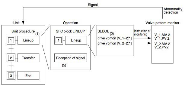 Figure 1 Structure of Application Using Valve Pattern Monitor