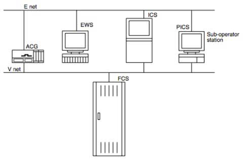 Figure 4 Layout of PICS sub-operator station