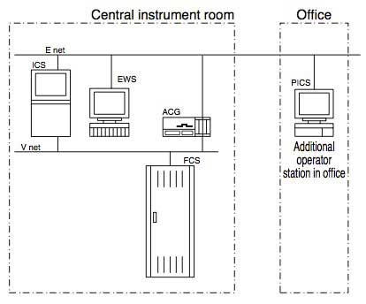 Figure 5 Layout of additional PICS operation station in office