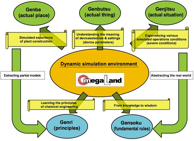 Figure 2 Necessity of operator training based on GOGEN