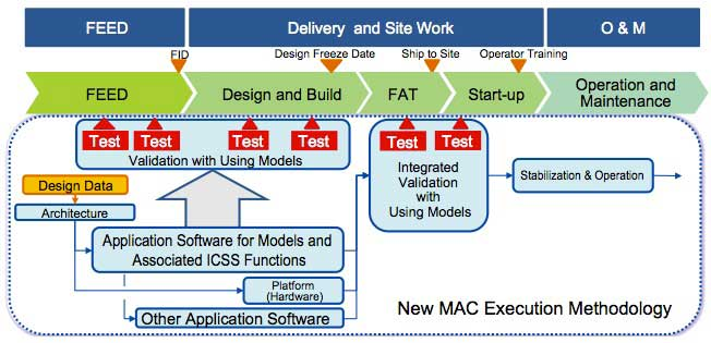 Figure 2 New MAC project execution method