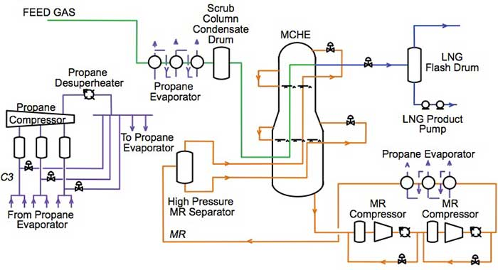 Figure 3 Block diagram of an LNG liquefaction plant