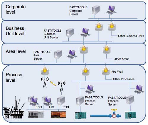 Enterprise Solutions in the World of Process Automation with