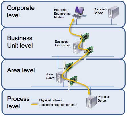 Figure 4 Logical Connection between Enterprise Engineering