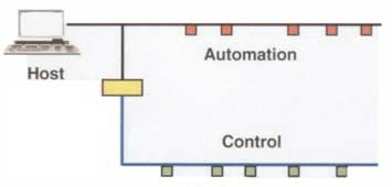 A FOUNDATION Fieldbus system consists of