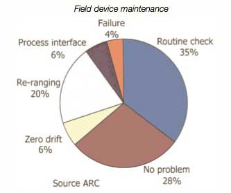 An ARC study reveals that 19% of the total maintenance