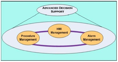 Yokogawa's Advanced Decision Support Concept