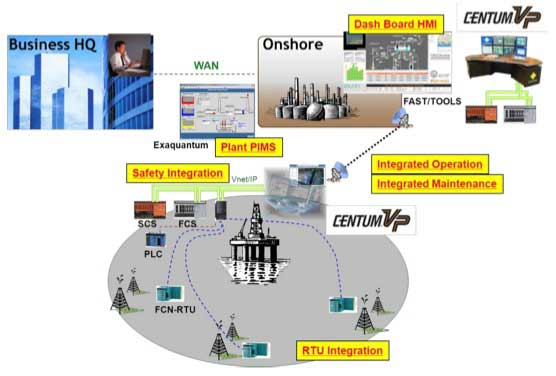 Integrated System by Yokogawa