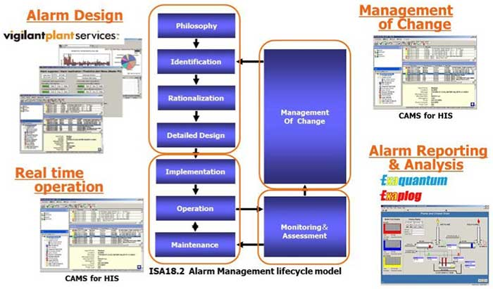 Consolidated Alarm Management System Approach