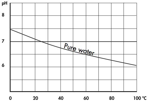 Fig. 2.2a. pH value of pure water against temperature.