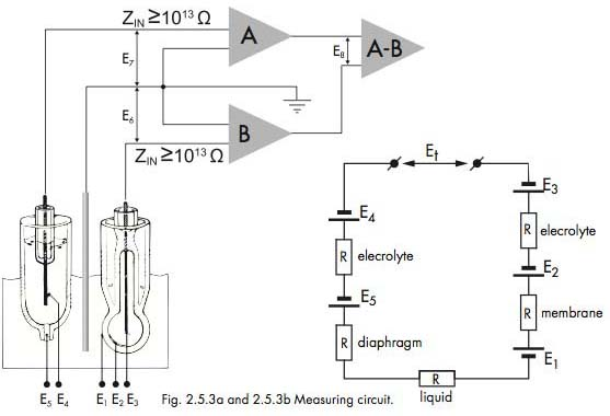 Fig. 2.5.3a and 2.5.3b Measuring circuit.