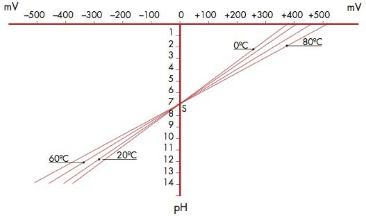Fig. 2.6 Temperature effect on the mV/pH ratio.
