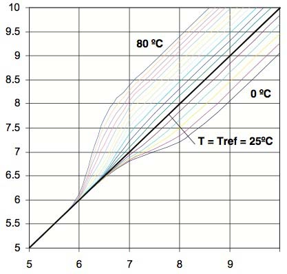 Fig. 2.6.4: NEN 6411 pH Temperature Relationship