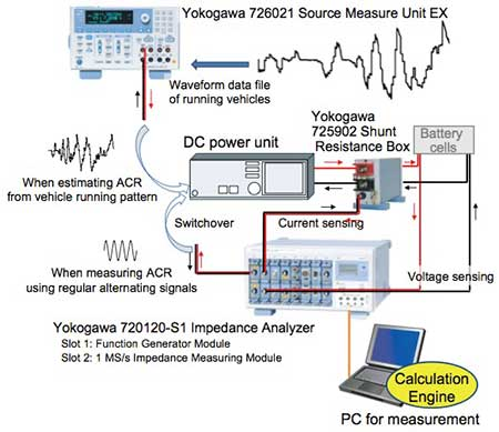 Figure 2 Measurement System For The Verification Test