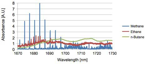 Figure 2 Absorption spectra of hydrocarbons at the 1.7 µm band