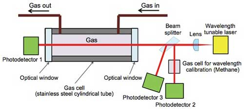 Figure 3 Optical system of the laser spectroscopic analyzer