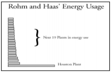 Relative Energy Use at the Twenty Largest Energy User Facilities for Rohm and Haas