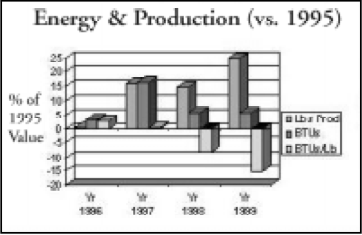 energy and production