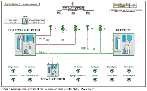 Creating a model of a refinery energy system validated with real ...