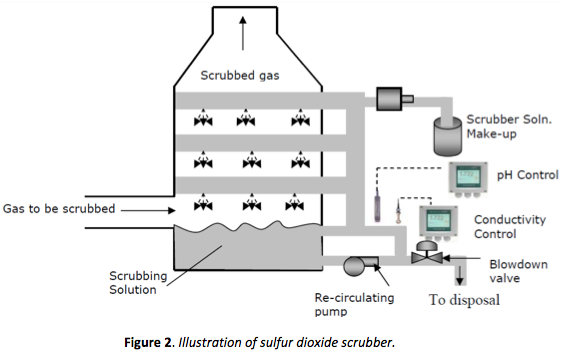 Monitoring Mercury Control in Coal Fired Power Plants using ORP