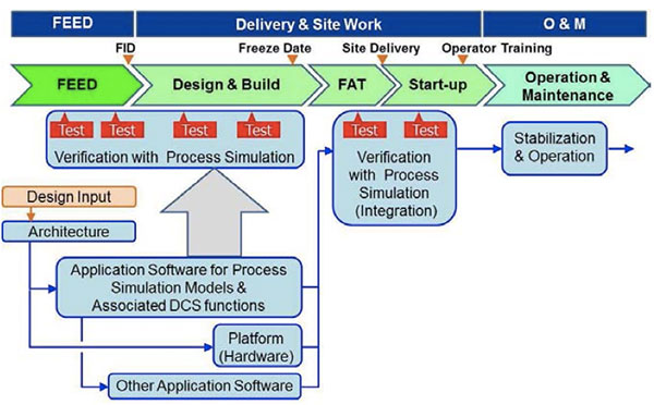 Simulation and Virtualization