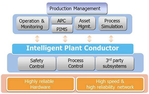 Intelligent Plant Conductor