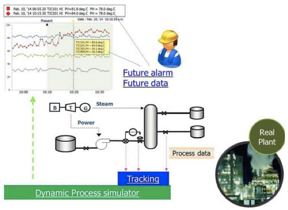 MIRROR PLANT Provides Online Dynamic Process Simulation