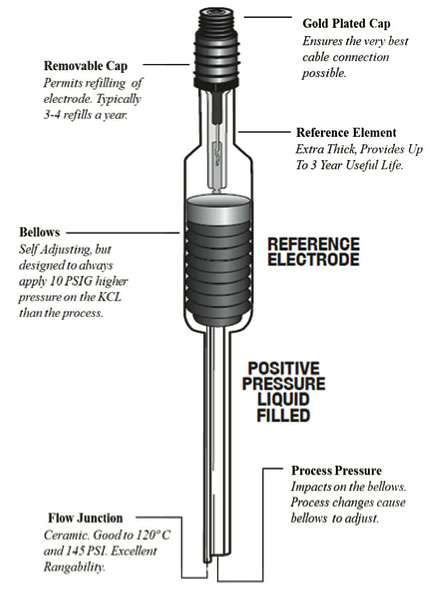 Figure 13: SR20-AC32 Bellomatic Reference Electrode