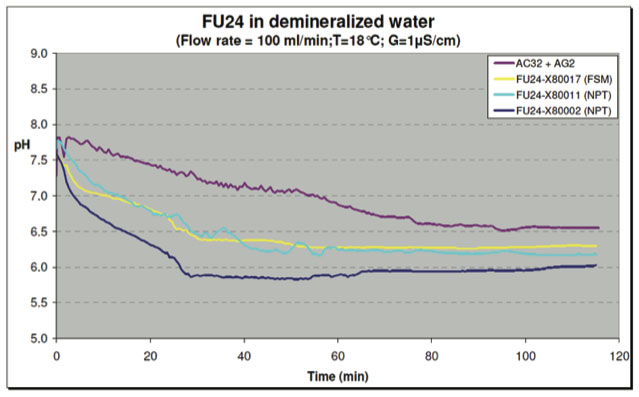 Figure 15: Test with Demineralized Water - pH