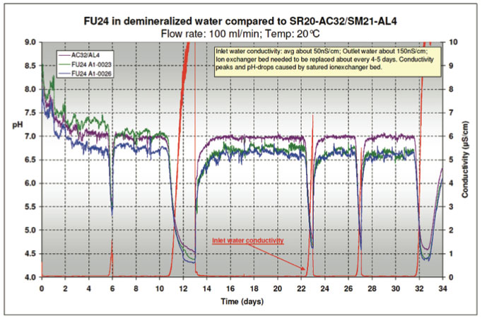 Understanding Ultrapure Water and the Difficulties with pH