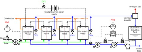 Figure 1: Electrolysis plant process flowchart