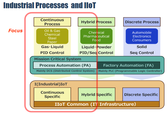 Industrial IoT Focus for Continuous Process Manufacturing Industries (Source: Yokogawa)