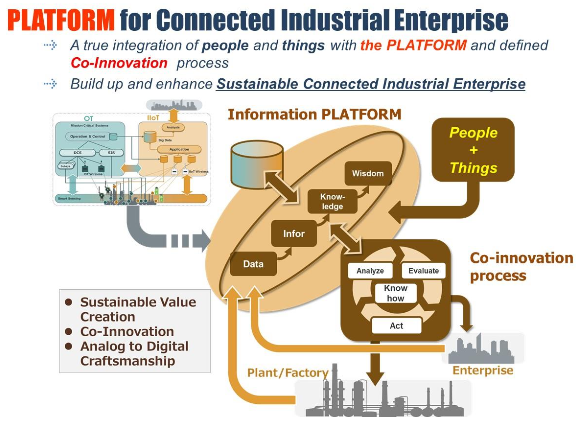IIoT Provides a Platform for the Connected Industrial Enterprise (Source: Yokogawa)
