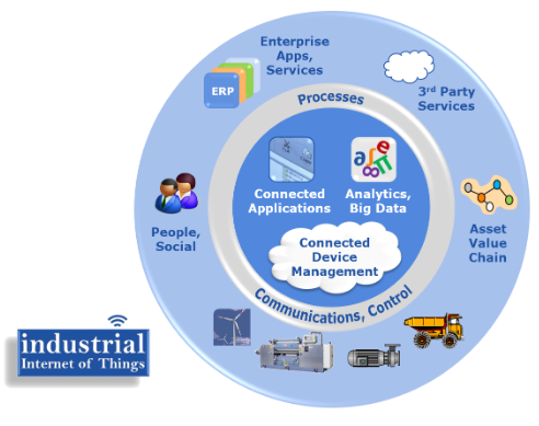 Industrial Internet of Things IIoT Enables New Business Models