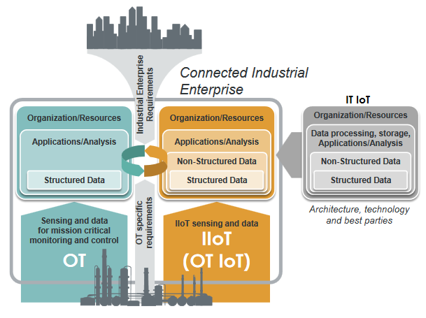 IoT Integrates Operational Technology with the Enterprise