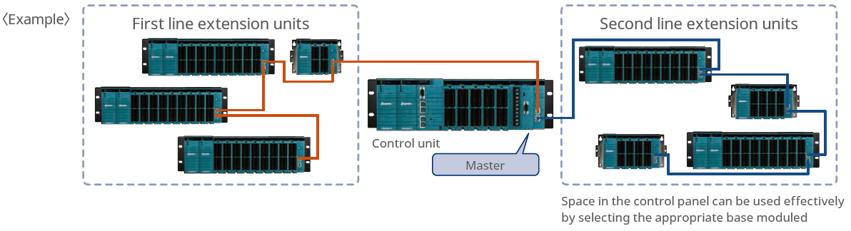 extension units as remote I/O