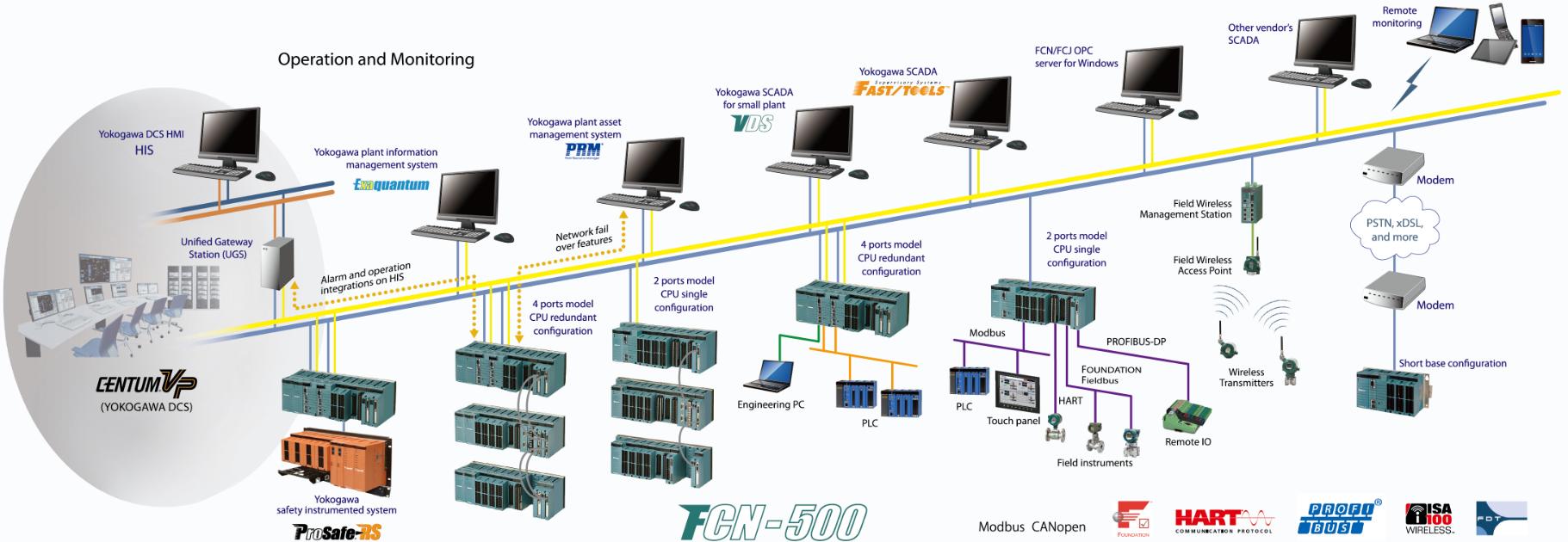 Fcn 100 Yokogawa Electric Corporation