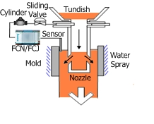 Ex. Mold Level Control